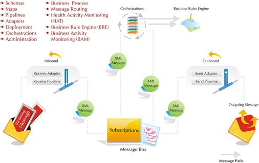 Microsoft BizTalk Server - Visionet