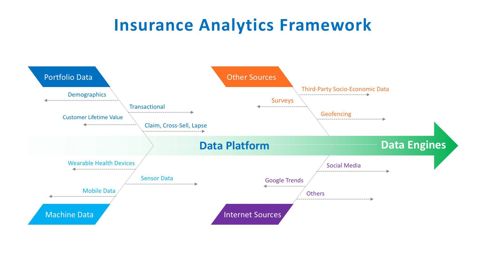 Insurance Analytics Framework