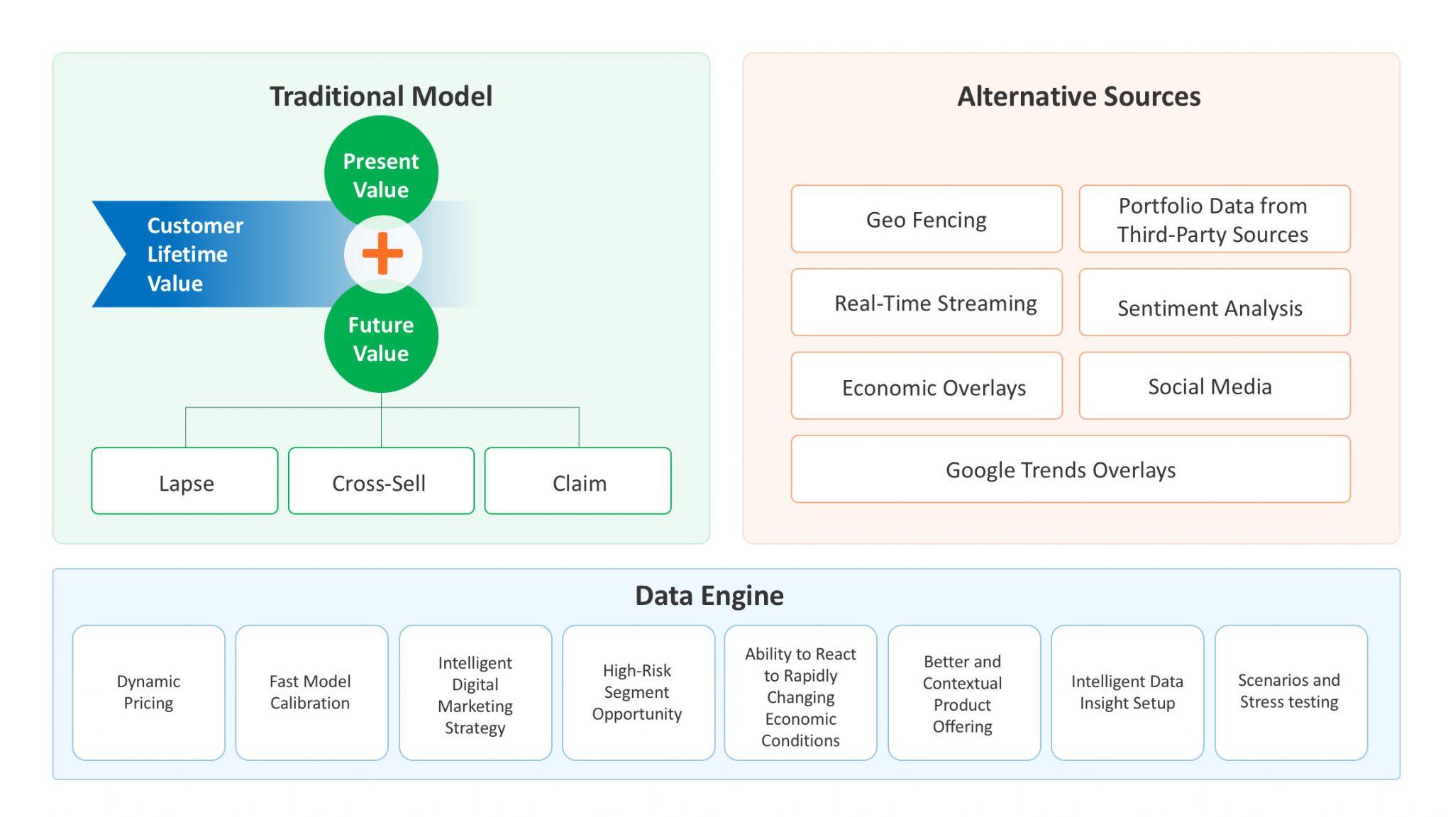 Insurance-model